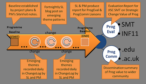 JiscEXPO Programme Synthesis Activity Overview