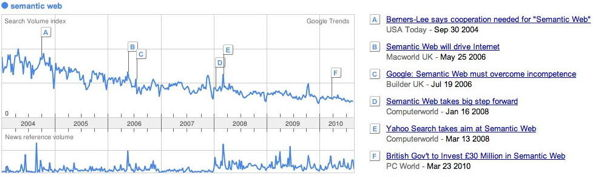 Google Trends: 'semantic web' search volumes (2004-2010)