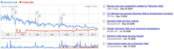 Google Trends: 'semantic web' and 'linked data' searches (2004-1010)